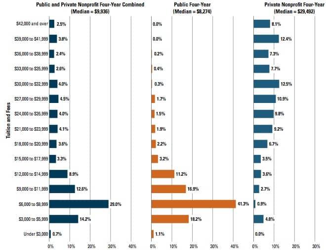 Acupuncture hardest undergraduate majors