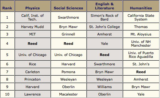 Liberal Arts subjects in school list