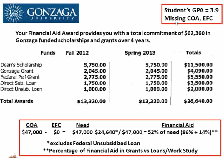 financial aid award letter rutgers evaluating a financial aid award 21700 | gonzaga