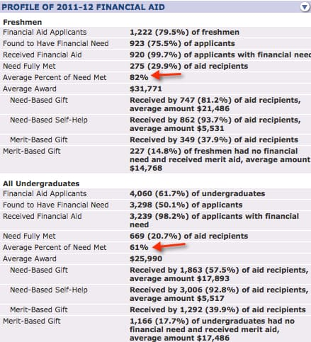 American collegedata