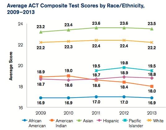 ACT race