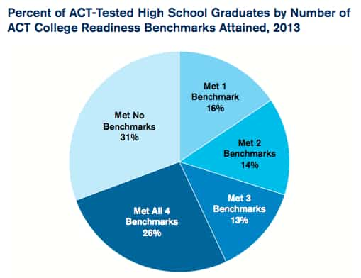 act benchmark 2