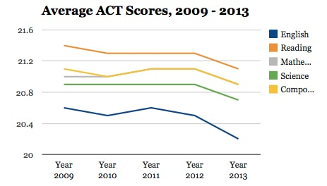Students Math Scores Drop For Years >> Act Test Results For The Class Of 2013