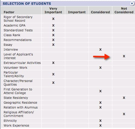 How to Increase Your Admission Chances by 40% » The College