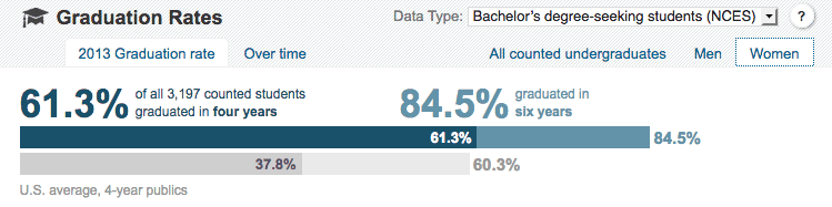 Wide Disparities In Graduation Rates >> Don T Overlook College Graduation Rates The College Solution